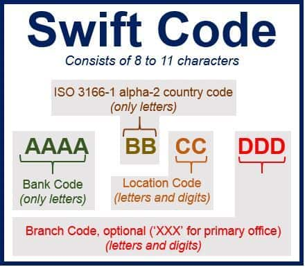 Swift Code come è composto